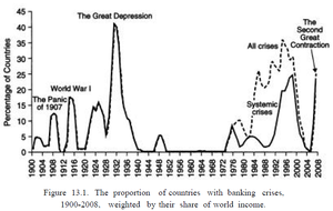 The proportion of countries with banking crises, 1900 - 2008, weighted by their share of world income.png
