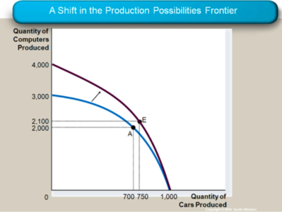Intromico production possibilities frontier 2.png