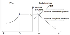 Économie internationale IS-LM avec changes flottants équilibre 1.png